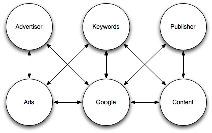Google Keyword Auction Model