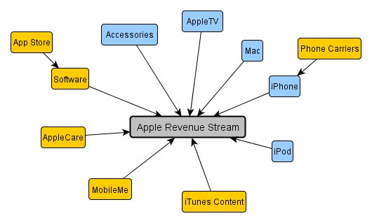 Apple Revenue Streams