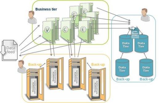 GigaSpaces complex diagram