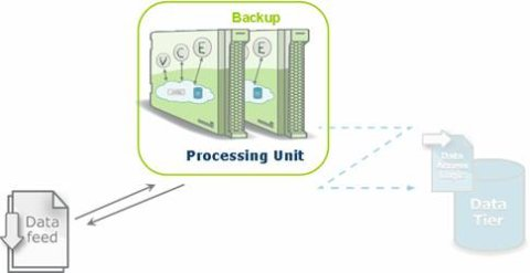 GigaSpaces simplified diagram