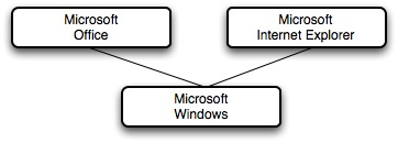 Microsoft Desktop Business Model