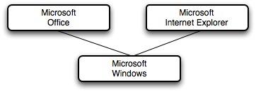 Microsoft Desktop Business Model