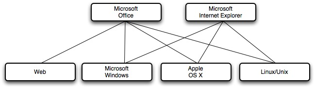 Microsoft Multiple Platform Business Model